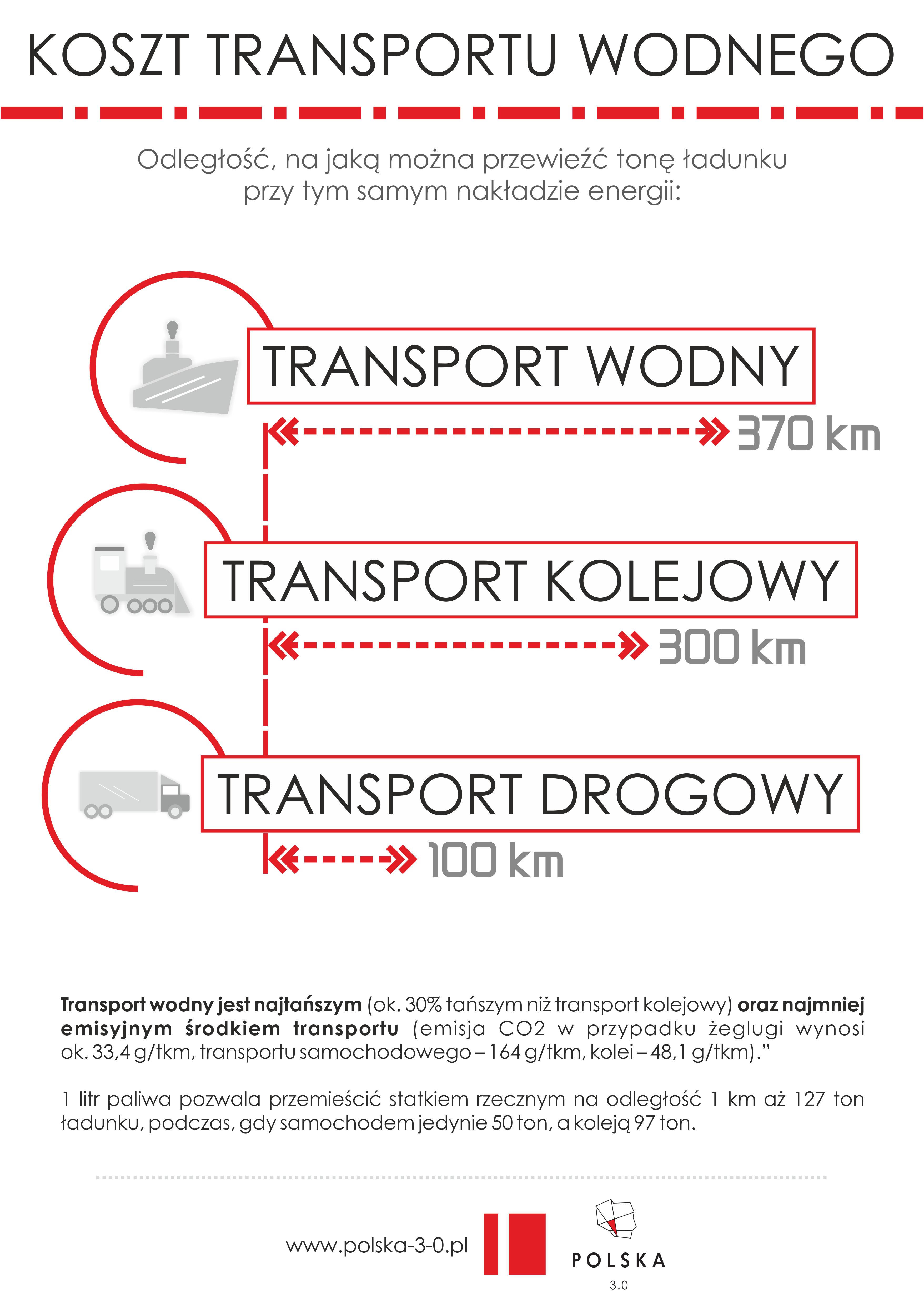Koszt transportu - Grafika Edukacyjna PNG-INTERNET PL
