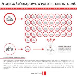 Żegluga Śródlądowa w Polsce - Kiedyś, a dziś - Grafika Edukacyjna RGB-INTERNET PL