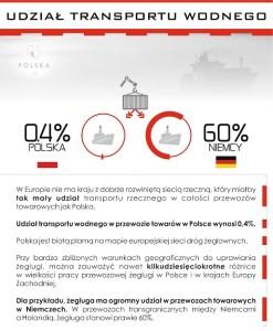 Polska 3.0 Udział Transportu Wodnego - infografika DRUK